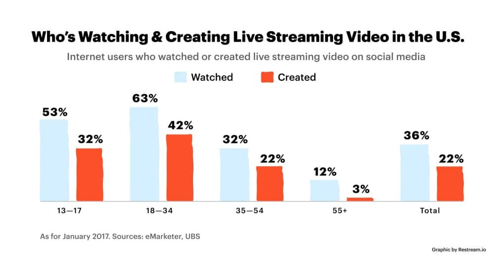 Live video streaming stats